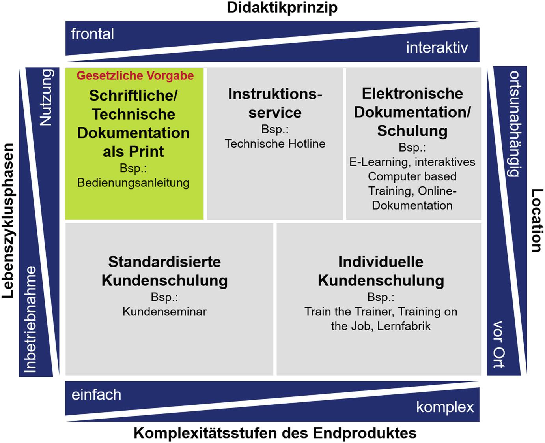 Kundendienst Springerlink