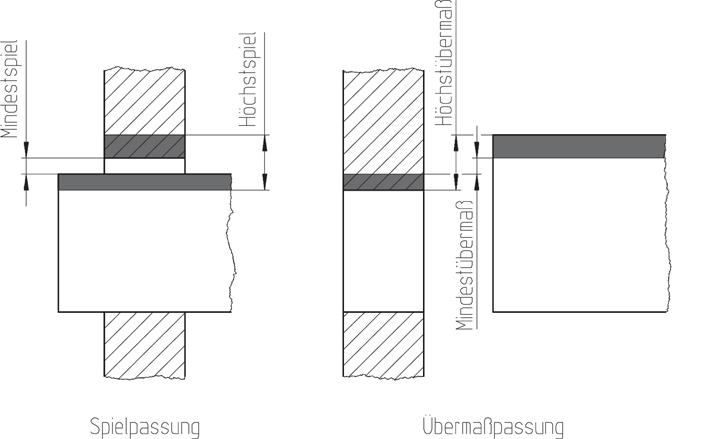 toleranzen und passungen springerlink. Black Bedroom Furniture Sets. Home Design Ideas