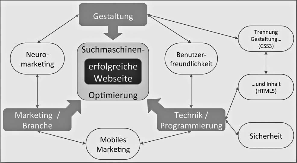 Online-Marketing | SpringerLink