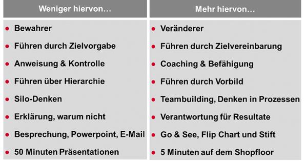 Gruppenarbeit 2.0 Gruppenarbeit in Zeiten von Lean und Flexibilität ...