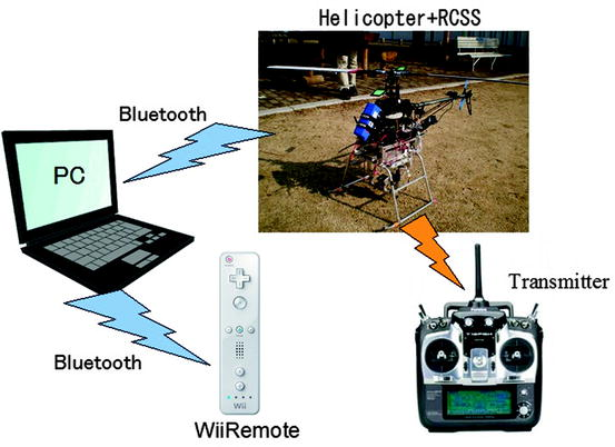 Evaluation of an Easy Operation System for Unmanned Helicopter