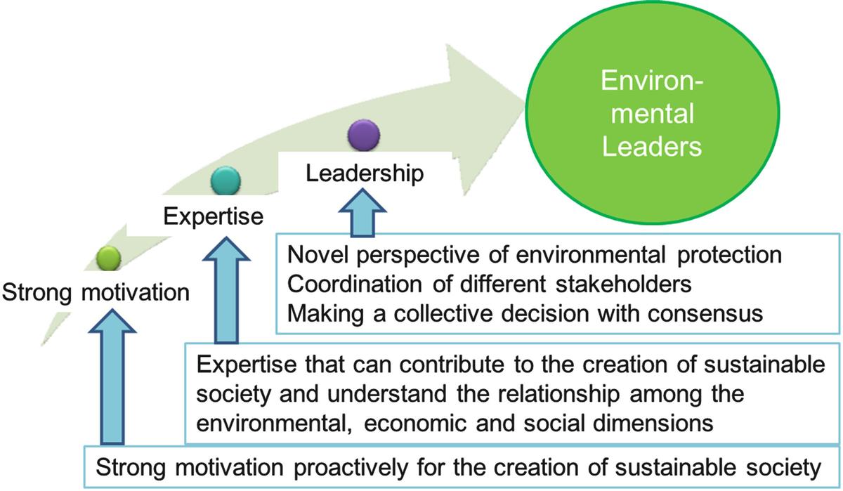 The Concept of Environmental Leader | SpringerLink