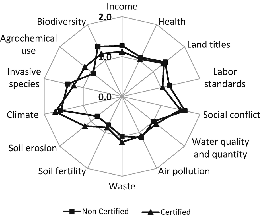 Stakeholder Perceptions Of The Ecosystem Services And Human Well