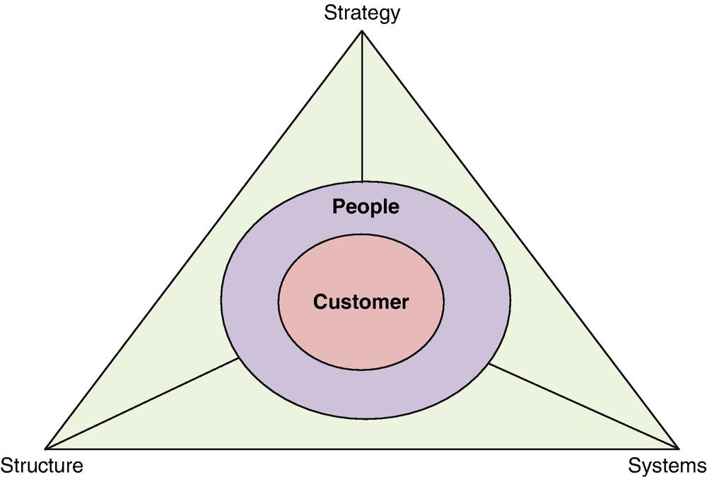 The Concept of a Flexible Enterprise | SpringerLink
