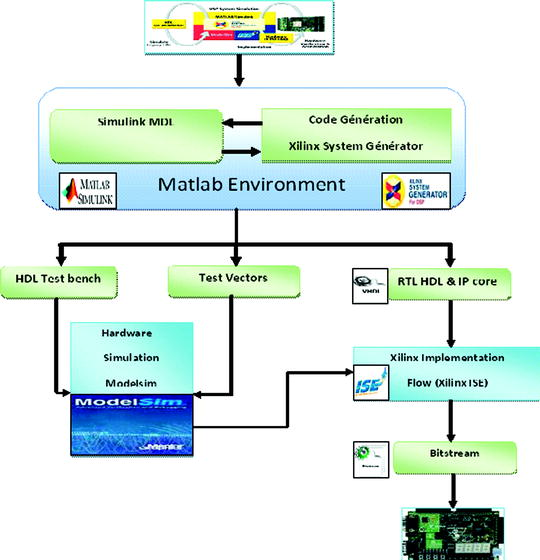 Using Xilinx System Generator for Real Time Hardware Co