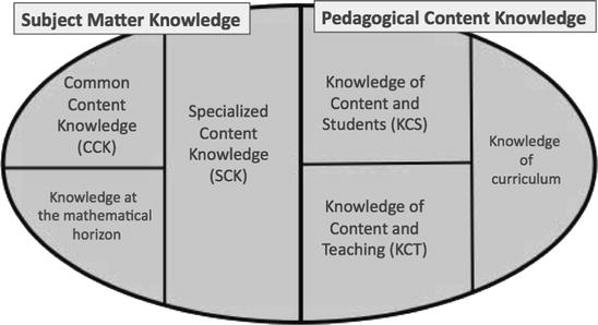 Conceptualising teachers mathematical knowledge in teaching fig 22 mathematical knowledge for teaching fandeluxe Choice Image