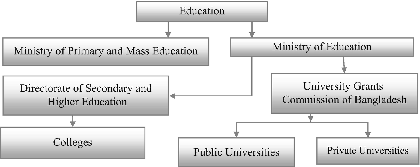 Higher Education Systems and Institutions, Bangladesh