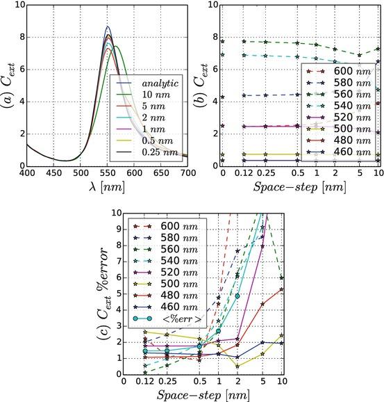 FDTD Method and HPC for Large-Scale Computational