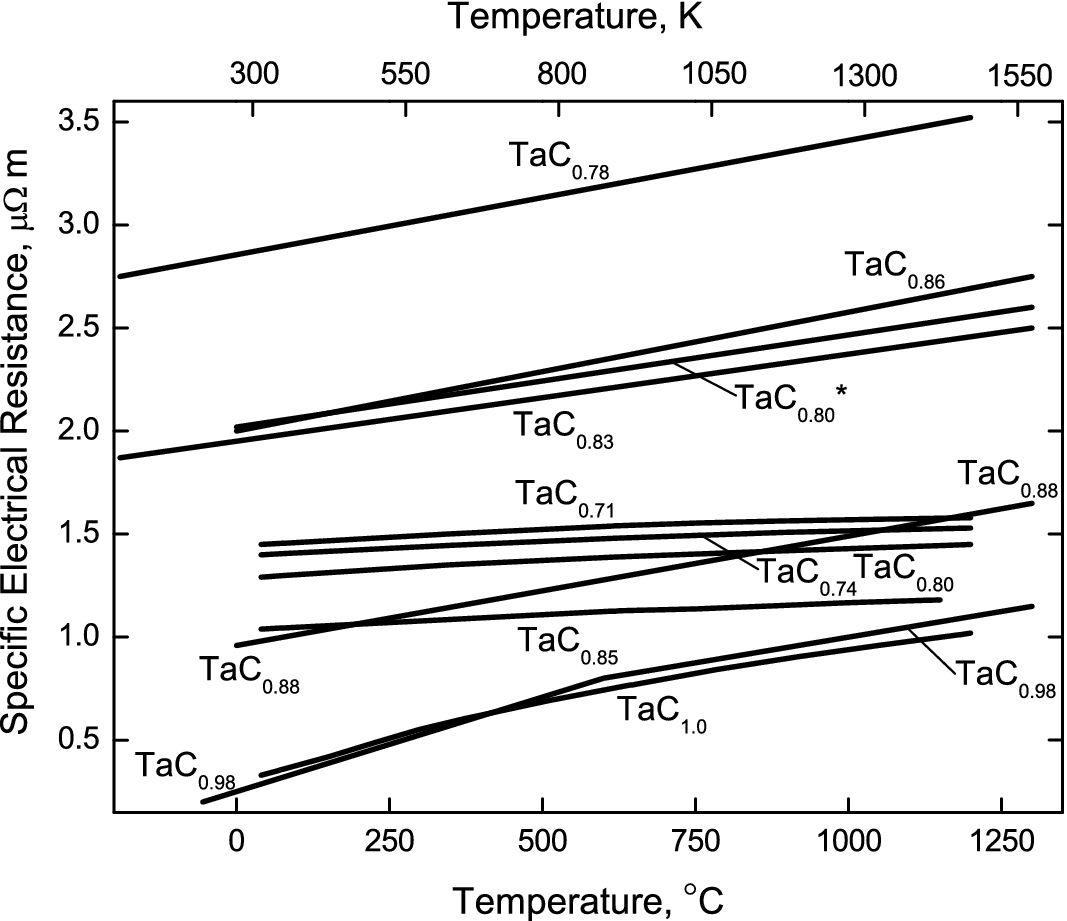 Tantalum Carbides | SpringerLink