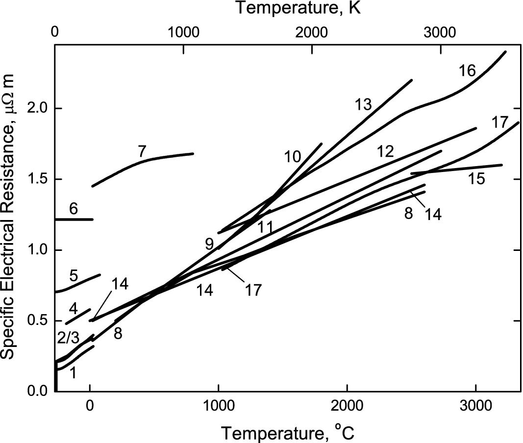 Niobium Carbides | SpringerLink on