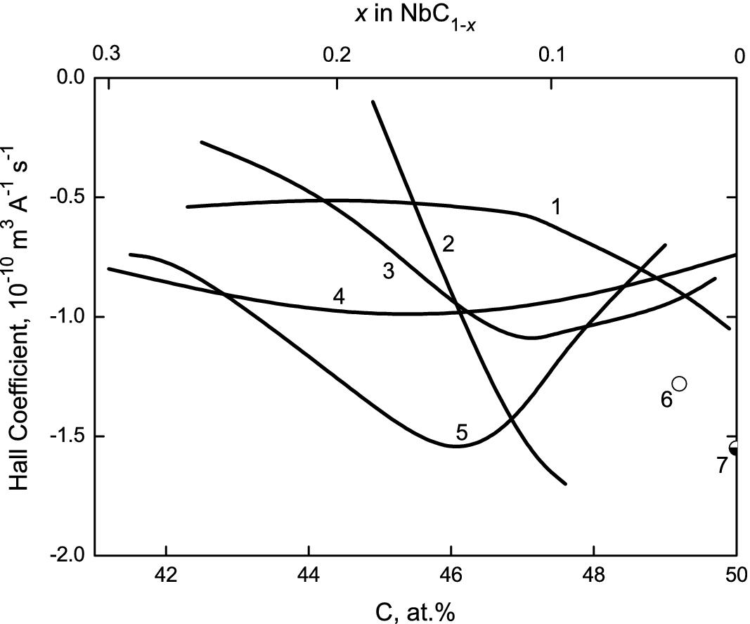 niobium carbides | springerlink construction diagramme d'orbitales mol%c3%a9culaires  springerlink