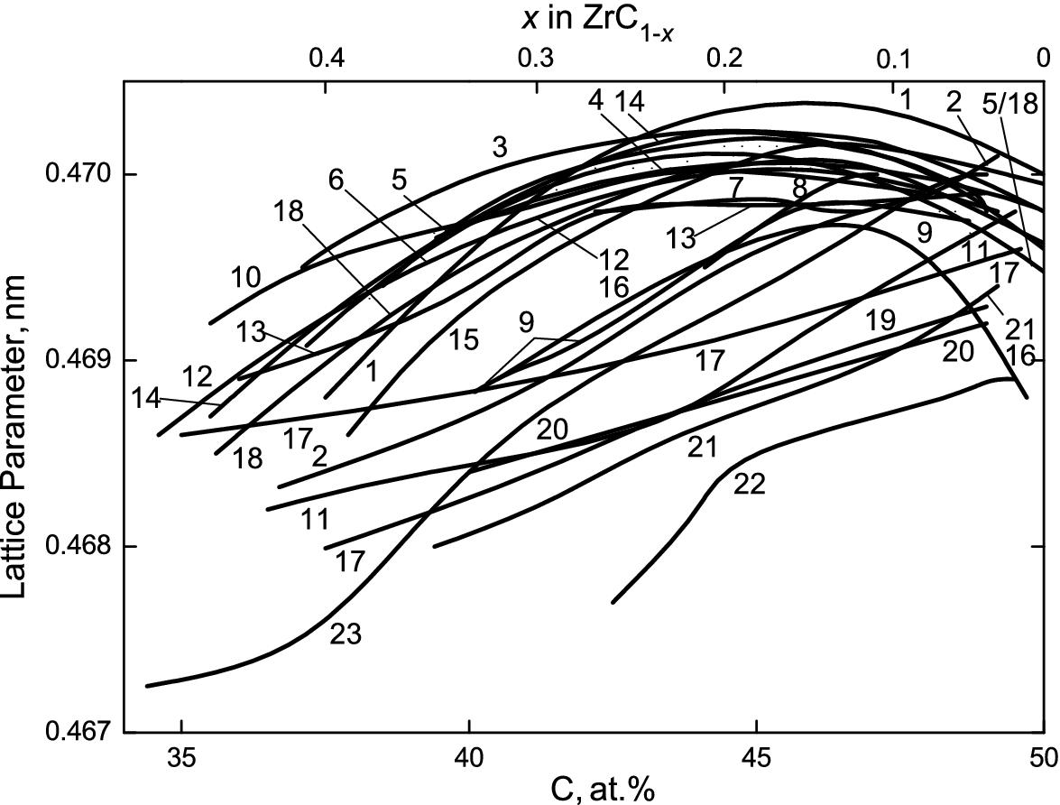Zirconium Monocarbide Springerlink