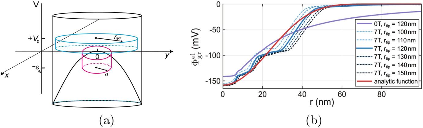 Graphene Quantum Dots, Graphene Non-circular n–p–n-Junctions