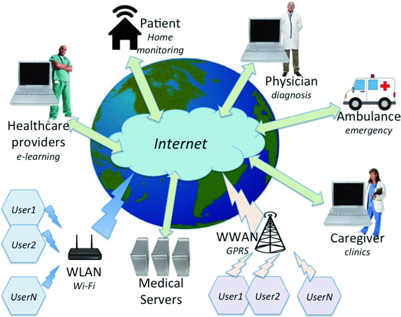 Tele-, Mobile- and Web-Based Technologies in Cardiovascular Medicine