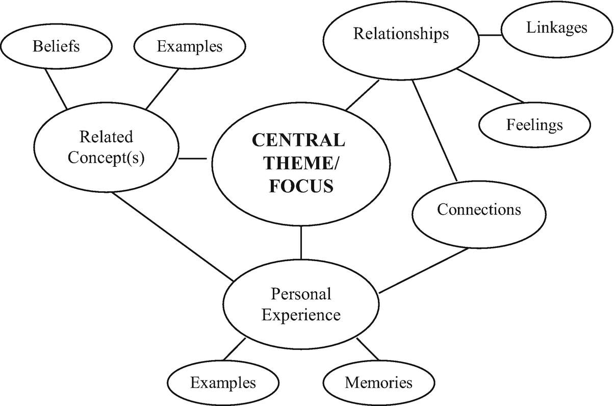Mind Maps In Qualitative Research Springerlink