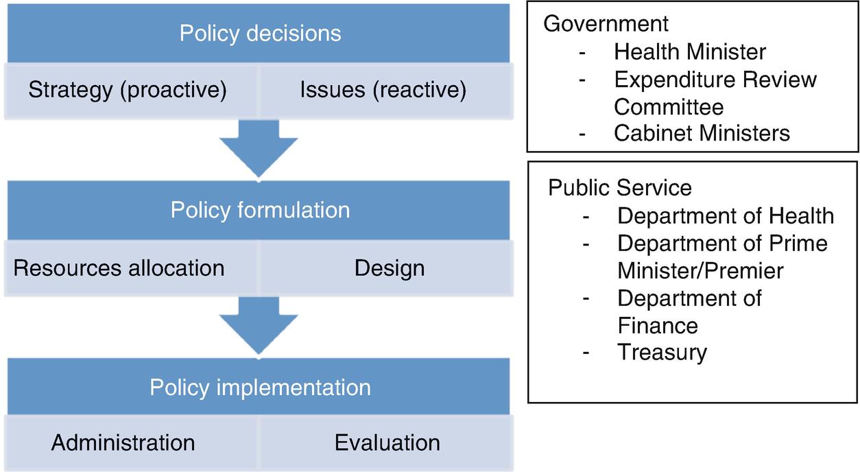 Politics, Policies and Media | SpringerLink