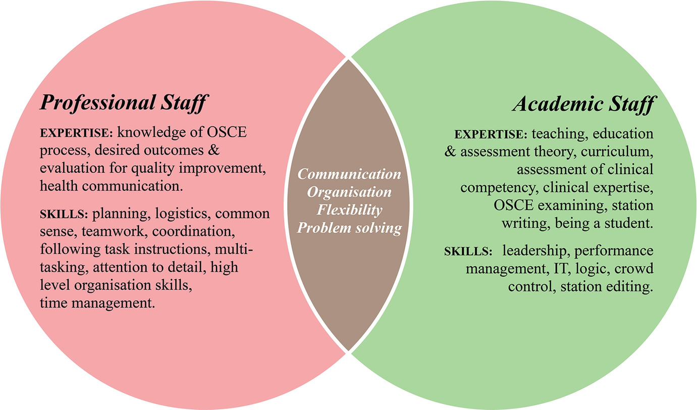 The Role of Professional Staff in Assessing Students: A Case