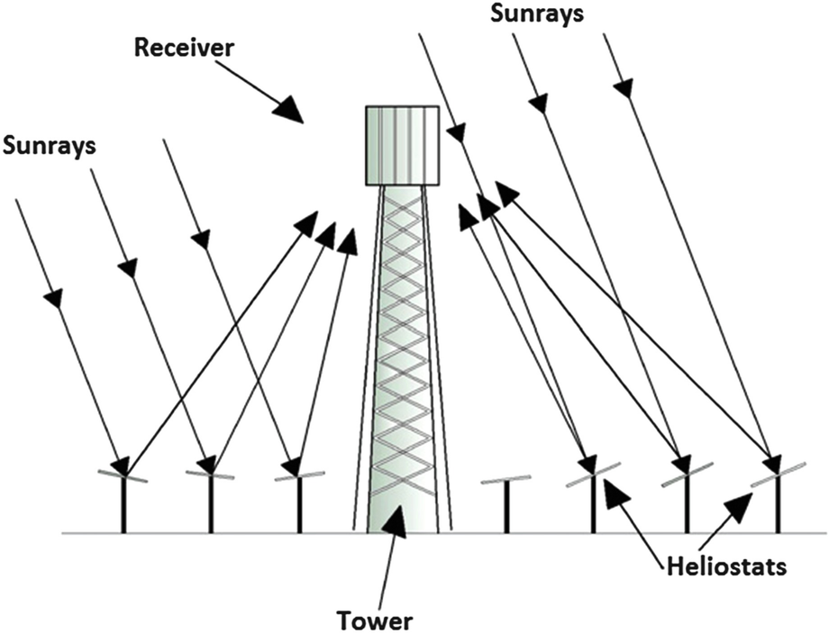 Role Of Solar Energy Applications For Environmental Sustainability