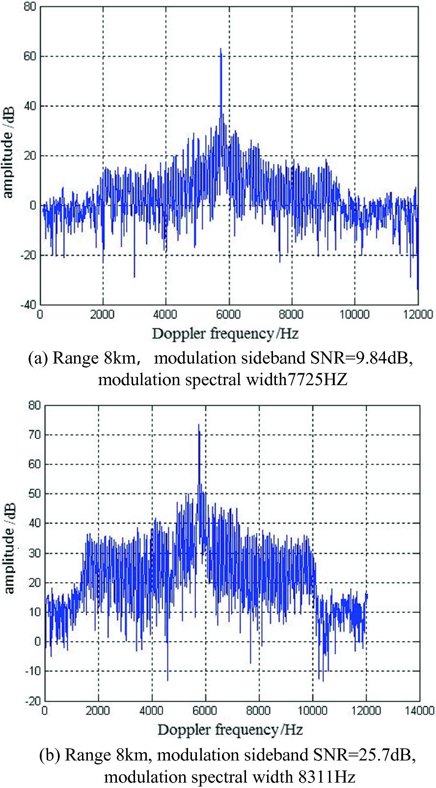 Metricwave Radar Anti-jamming Technology | SpringerLink