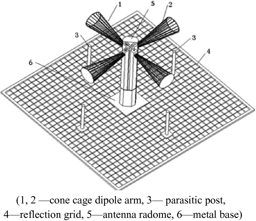 Metric Wave Antenna Techniques | SpringerLink