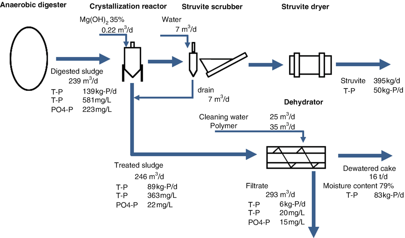 Struvite Recovery From Digested Sewage Sludge Springerlink Download Biogas Digester Diagram Open Image In New Window