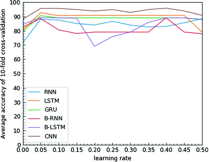 Anomaly Detection in Phonocardiogram Employing Deep Learning