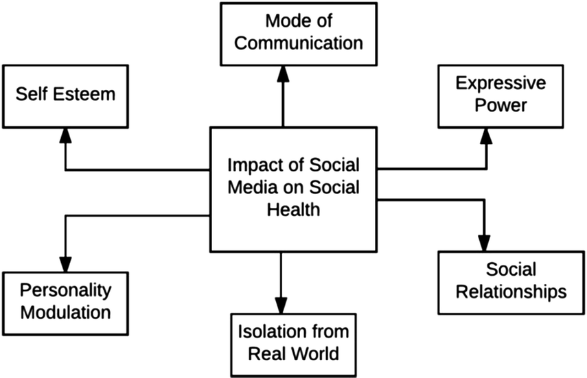 Effects of Social Media on Social, Mental, and Physical