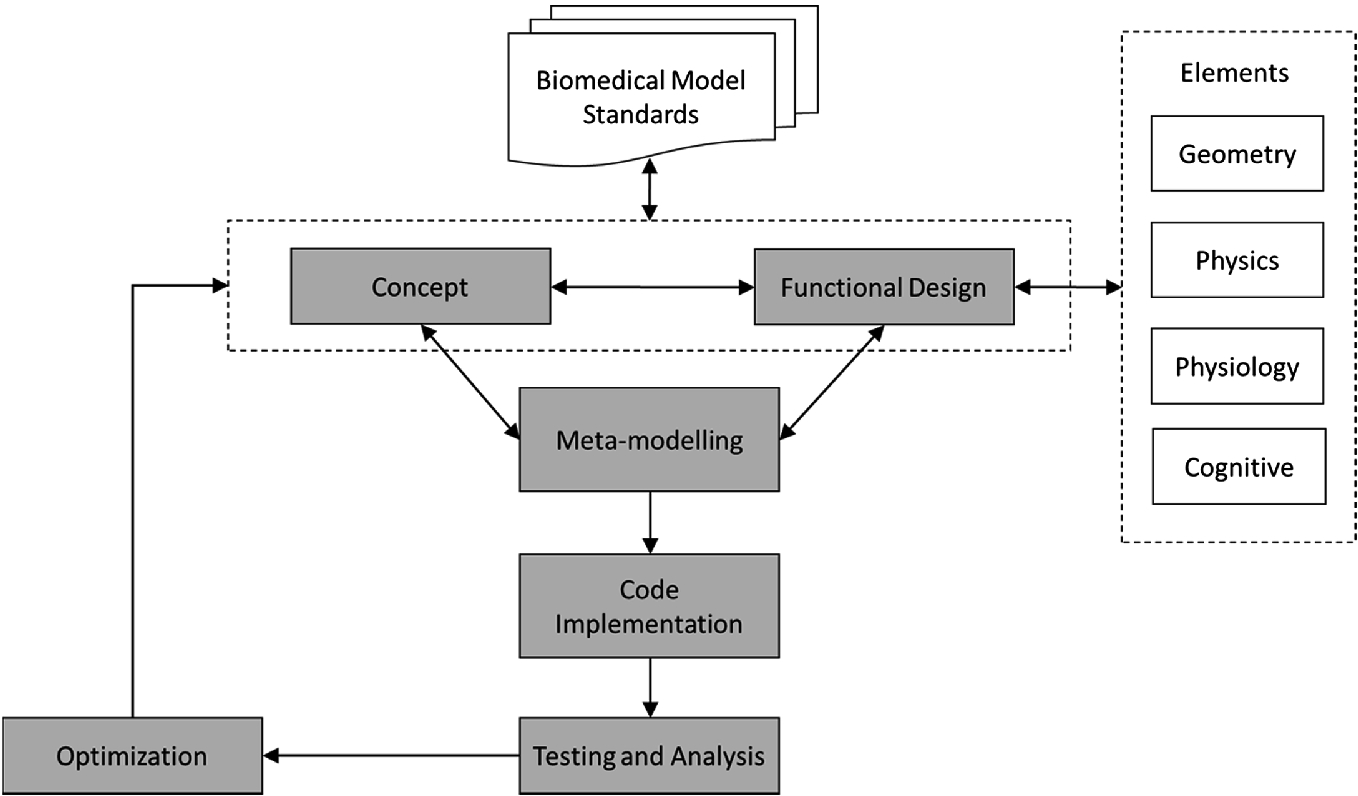 Computational Human Models in Cardiovascular Imaging: From