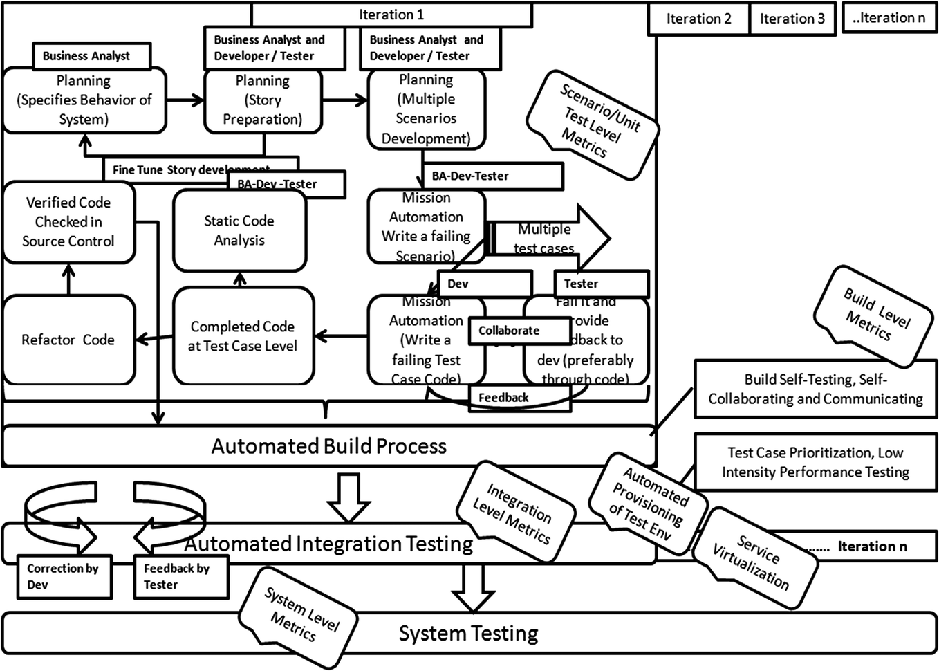 DevOps with Continuous Testing Architecture and Its Metrics