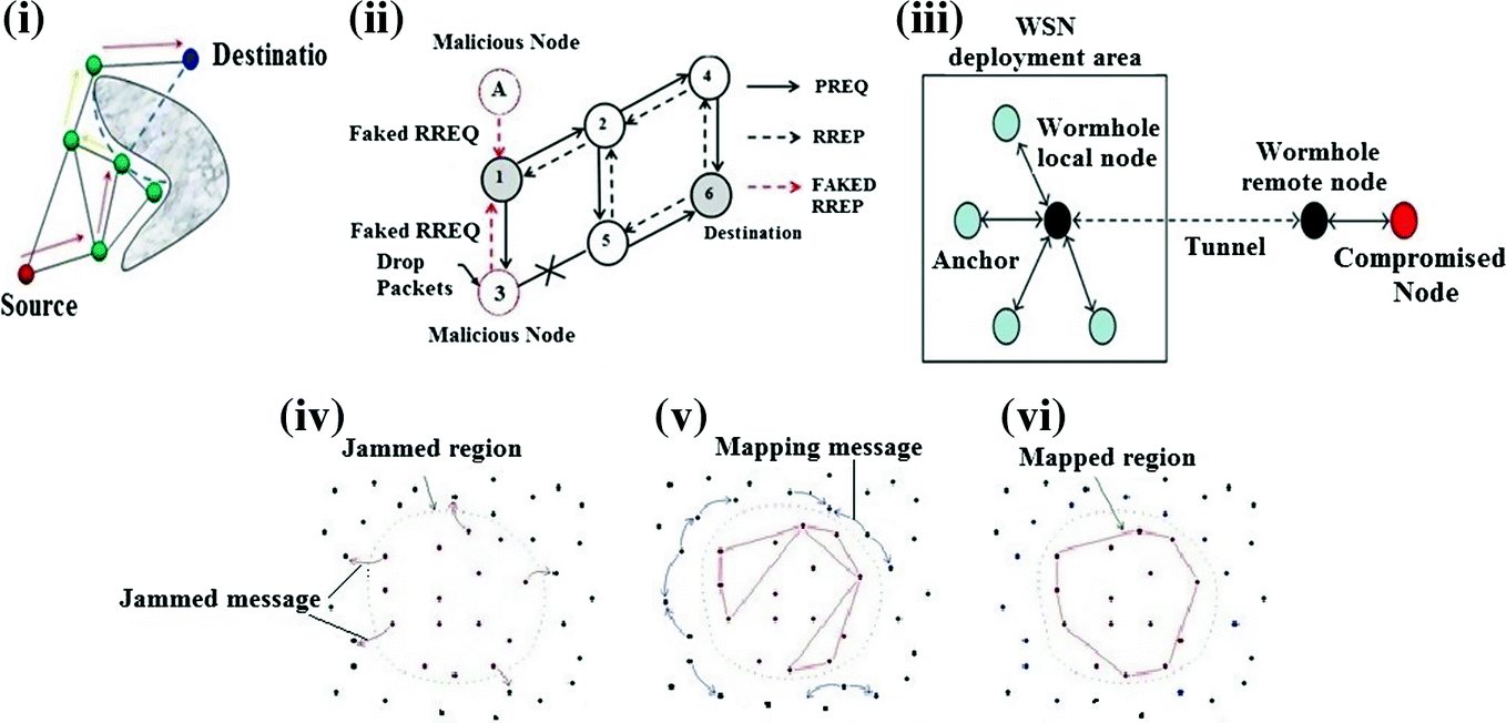 Hole Detection in Wireless Sensor Network: A Review
