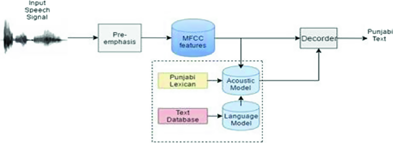 An Experimental Study of Continuous Automatic Speech Recognition