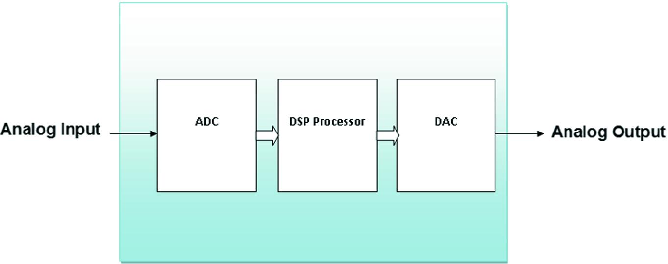 DSP Algorithms and Video Processing | SpringerLink