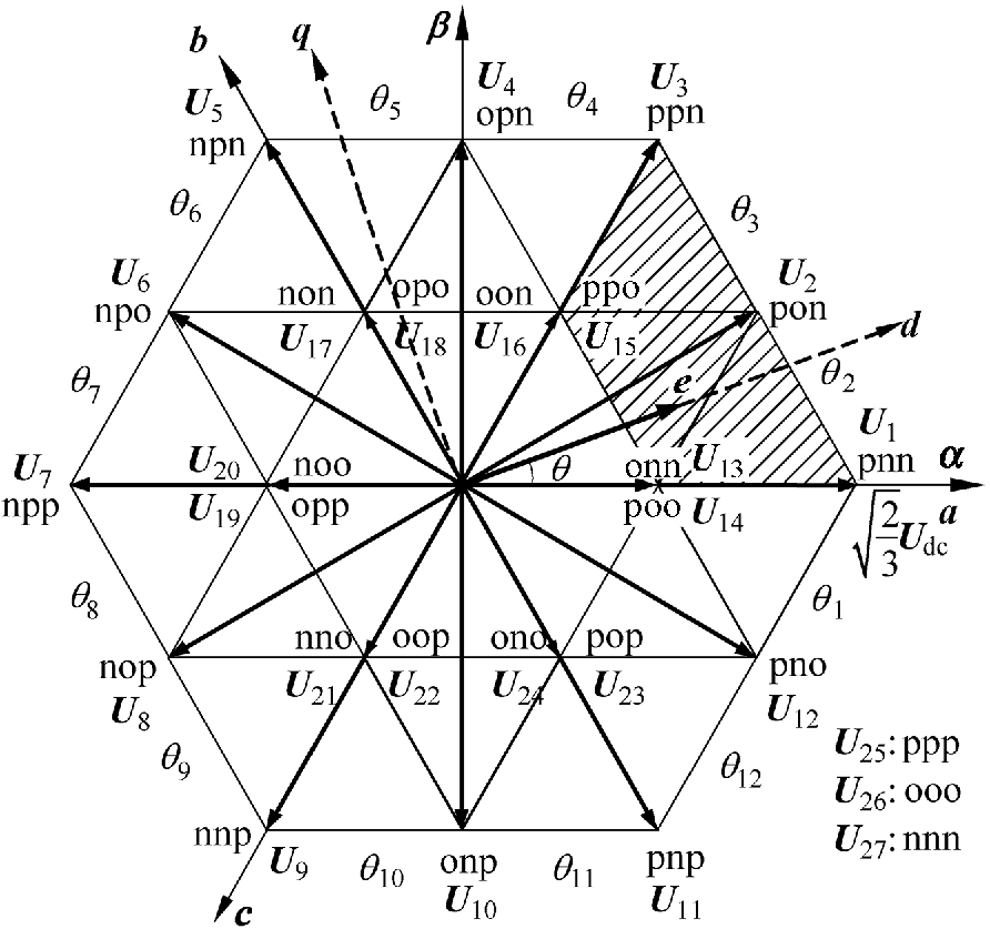 High Performance Closed Loop Control And Its Constraints