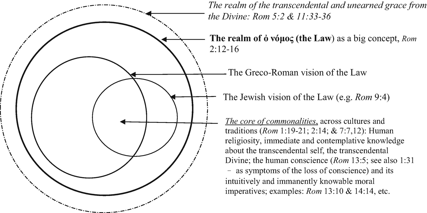 Rethinking the Curriculum: Learning and Teaching Romans Then and Now
