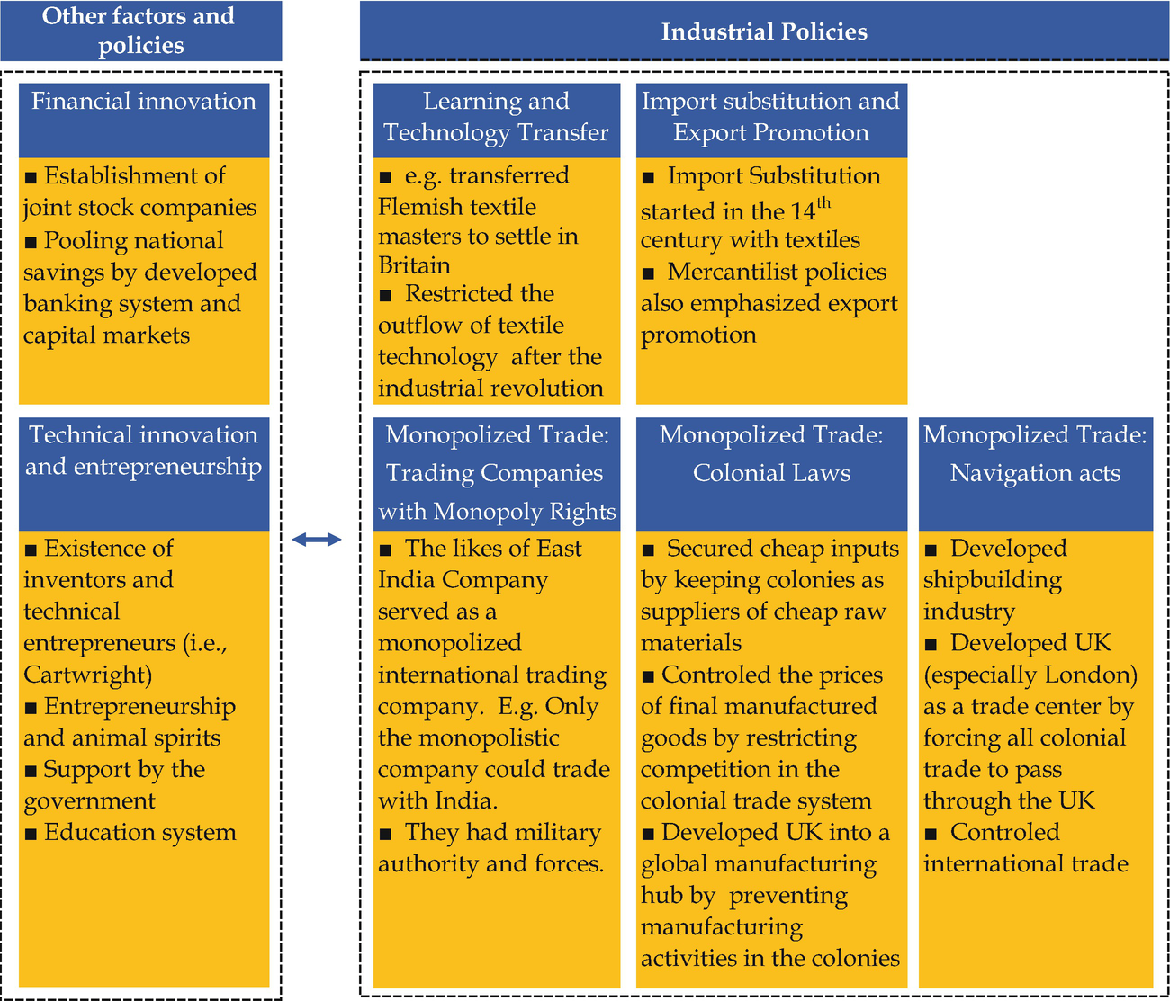British Colonial Empire and Industrial Policy: Protection