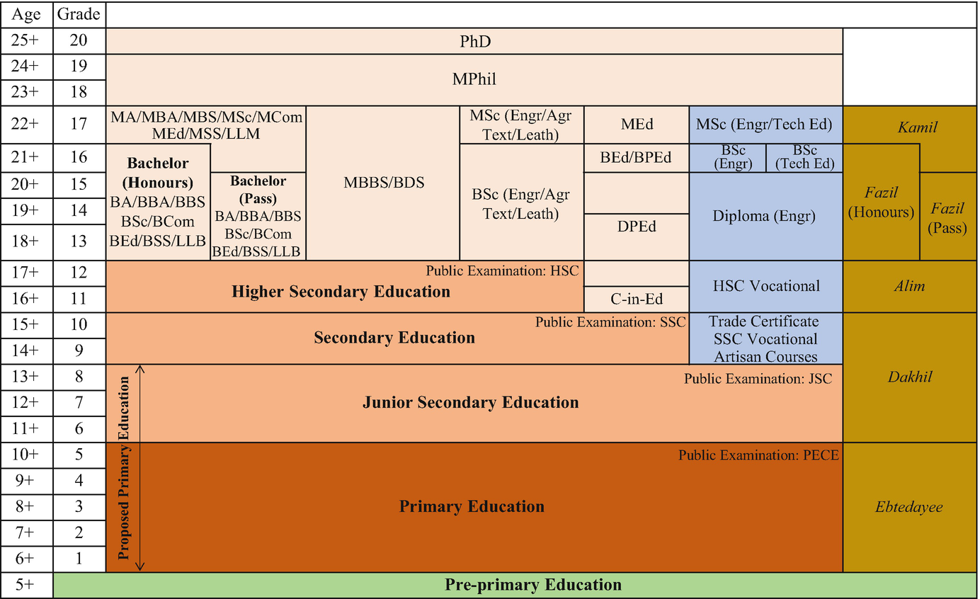 Education in Bangladesh: Changing Contexts and Emerging