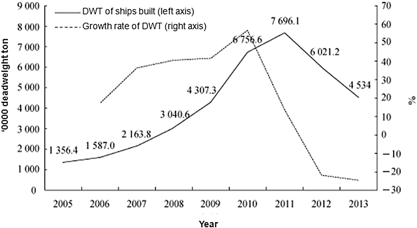 Does Shipbuilding Industry Suffer Overcapacity? | SpringerLink