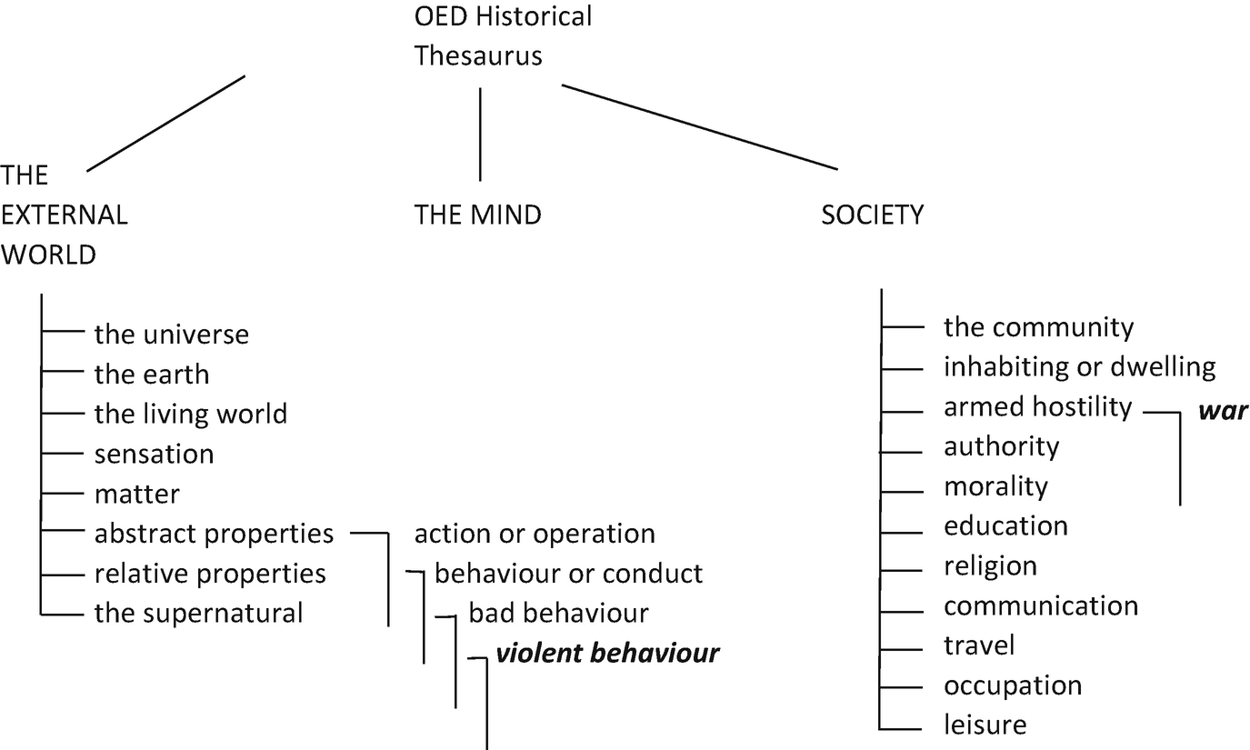 War and Violence: Etymology, Definitions, Frequencies