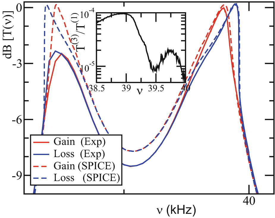 PT-Symmetry and Non-Hermitian Wave Transport in Microwaves