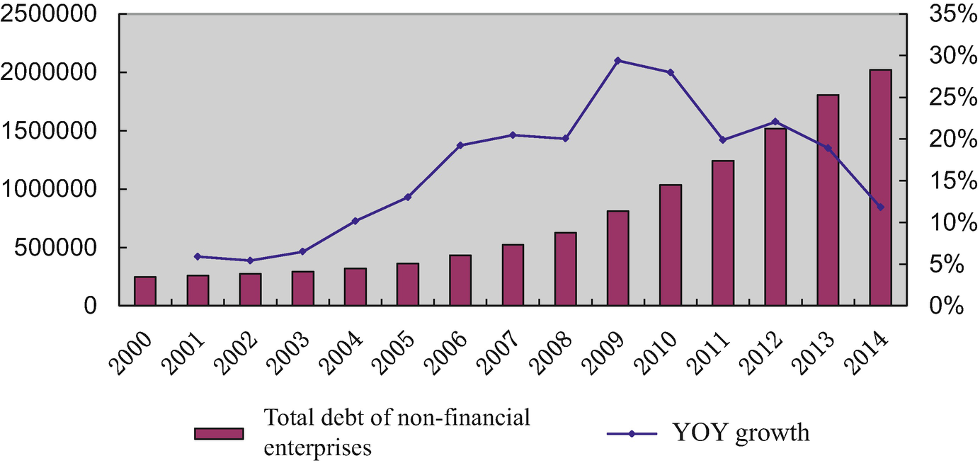 A Study of China's Corporate Debt   SpringerLink