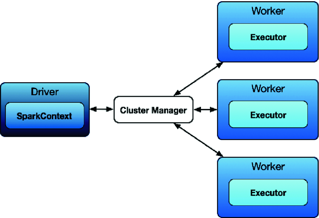 Migration of Big Data Analysis from Hadoop's MapReduce to