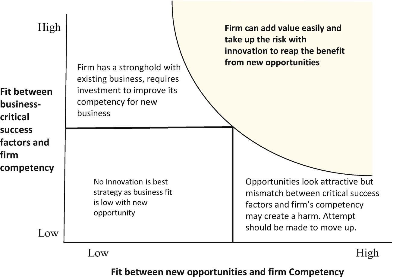 The Innovation Strategy | SpringerLink