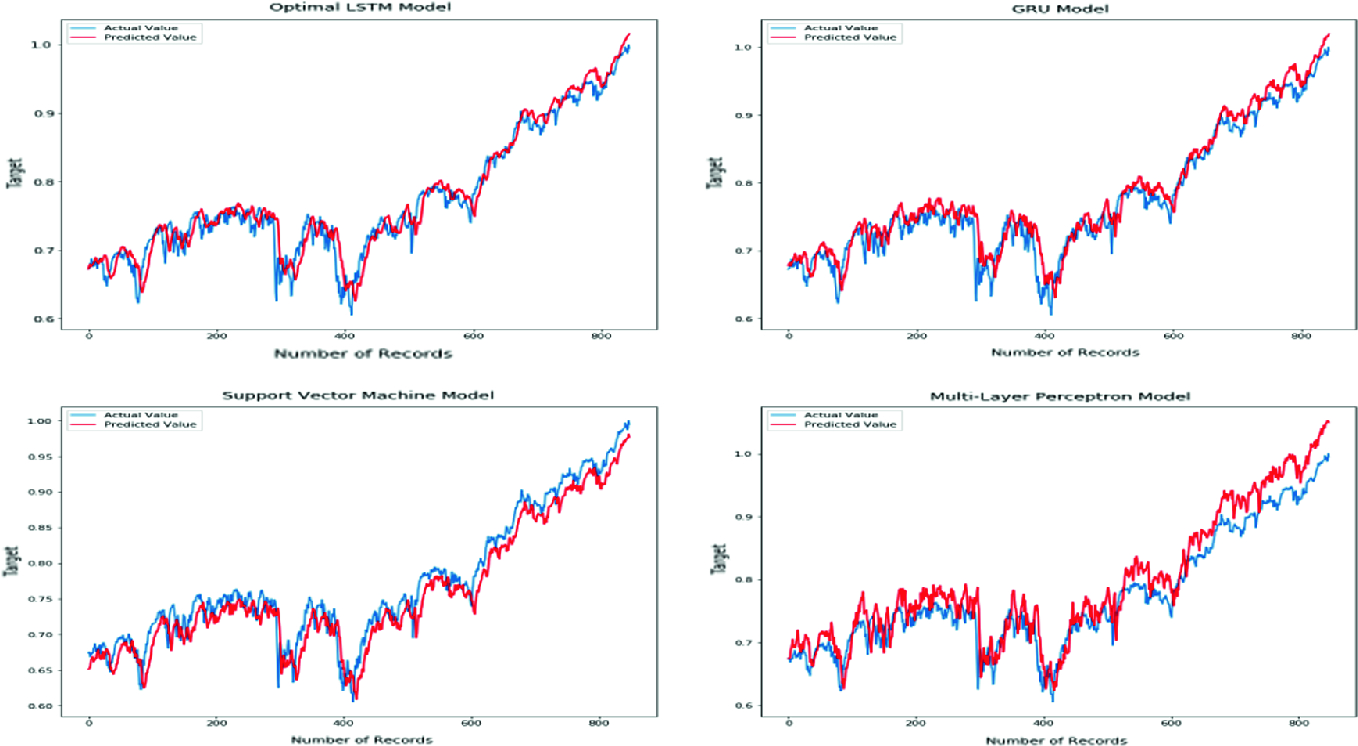 Application of LSTM, GRU and ICA for Stock Price Prediction