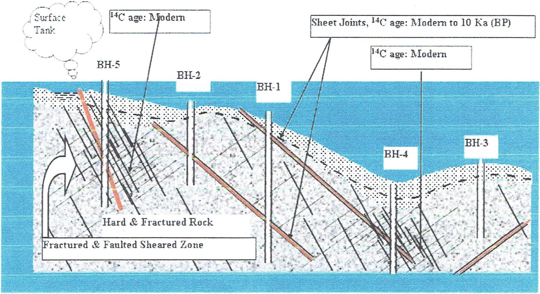 Frontiers of Hard Rock Hydrogeology in India | SpringerLink