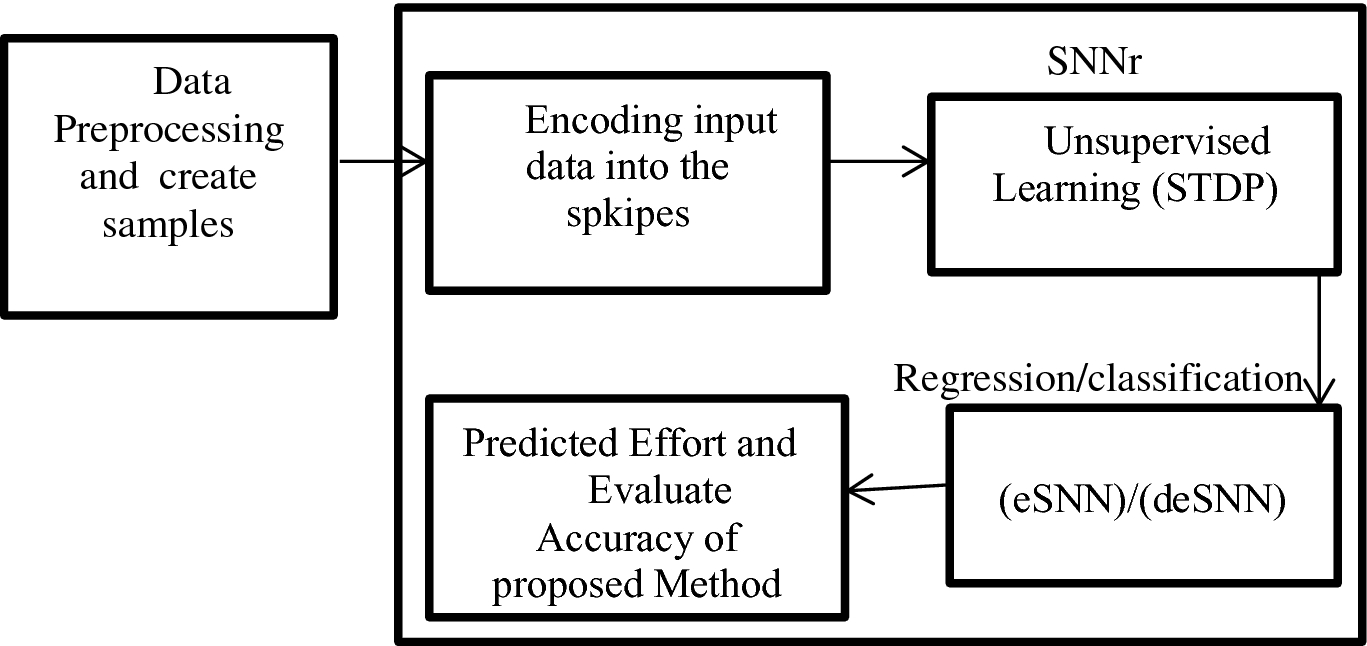 Prediction of Software Cost Estimation Using Spiking Neural Networks
