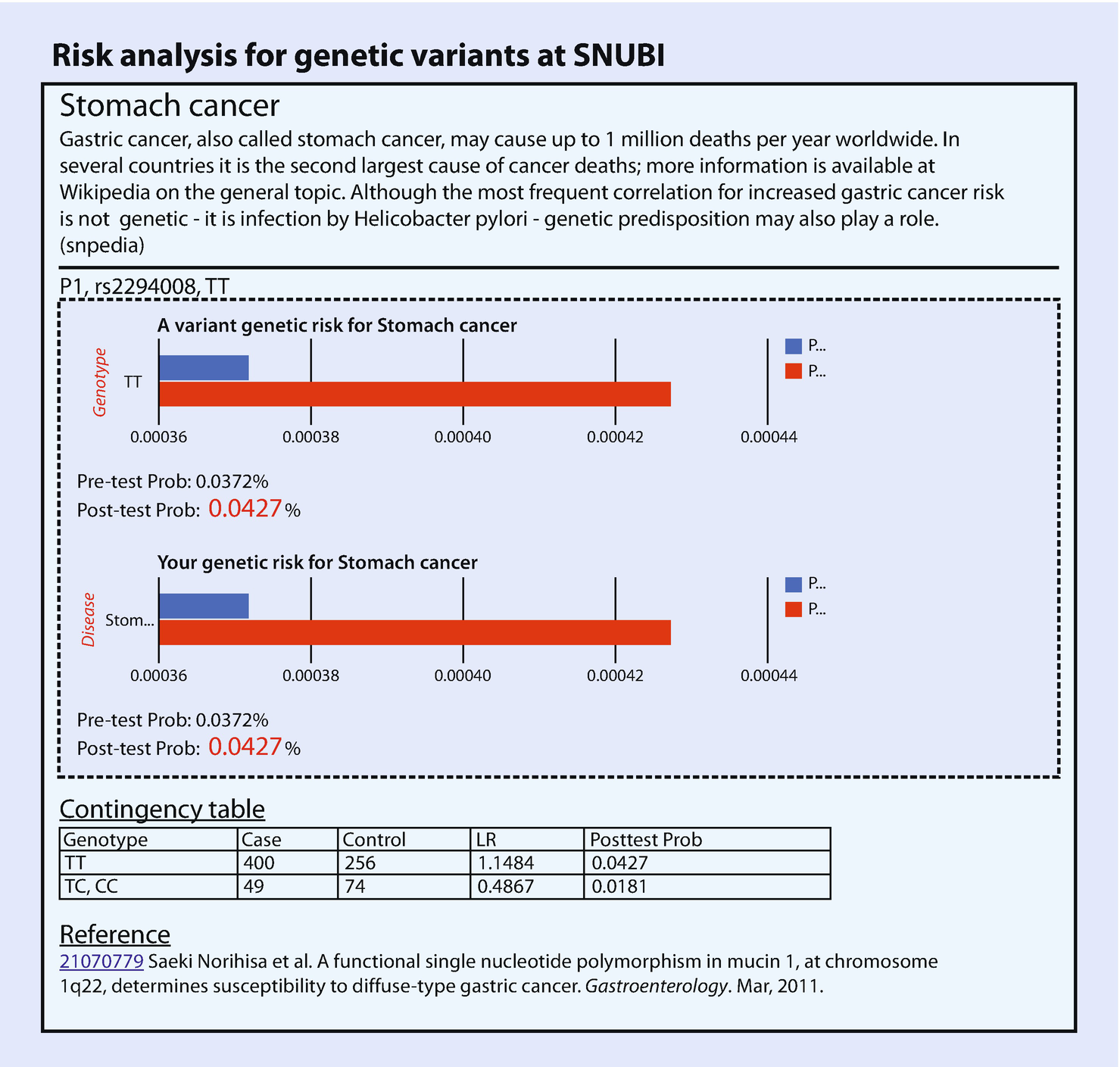 Next-Generation Sequencing Technology and Personal Genome Data