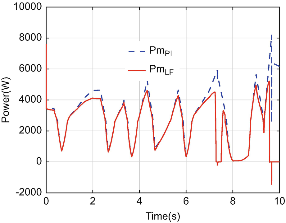 Control of Wind Turbine Based on PMSG Using Pitch Angle