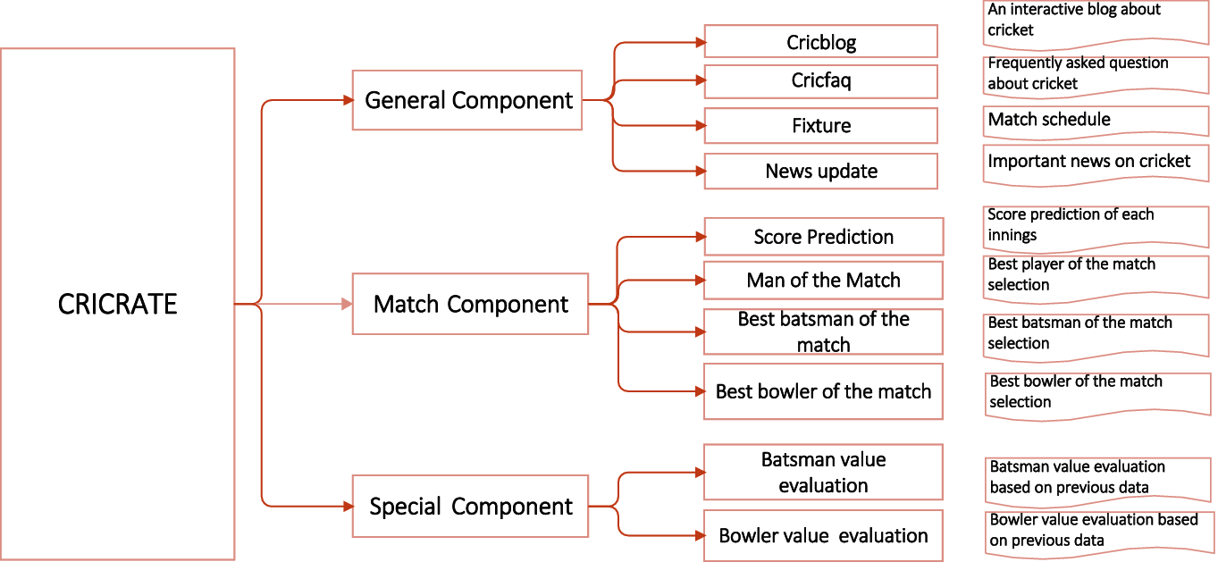 CRICRATE: A Cricket Match Conduction and Player Evaluation
