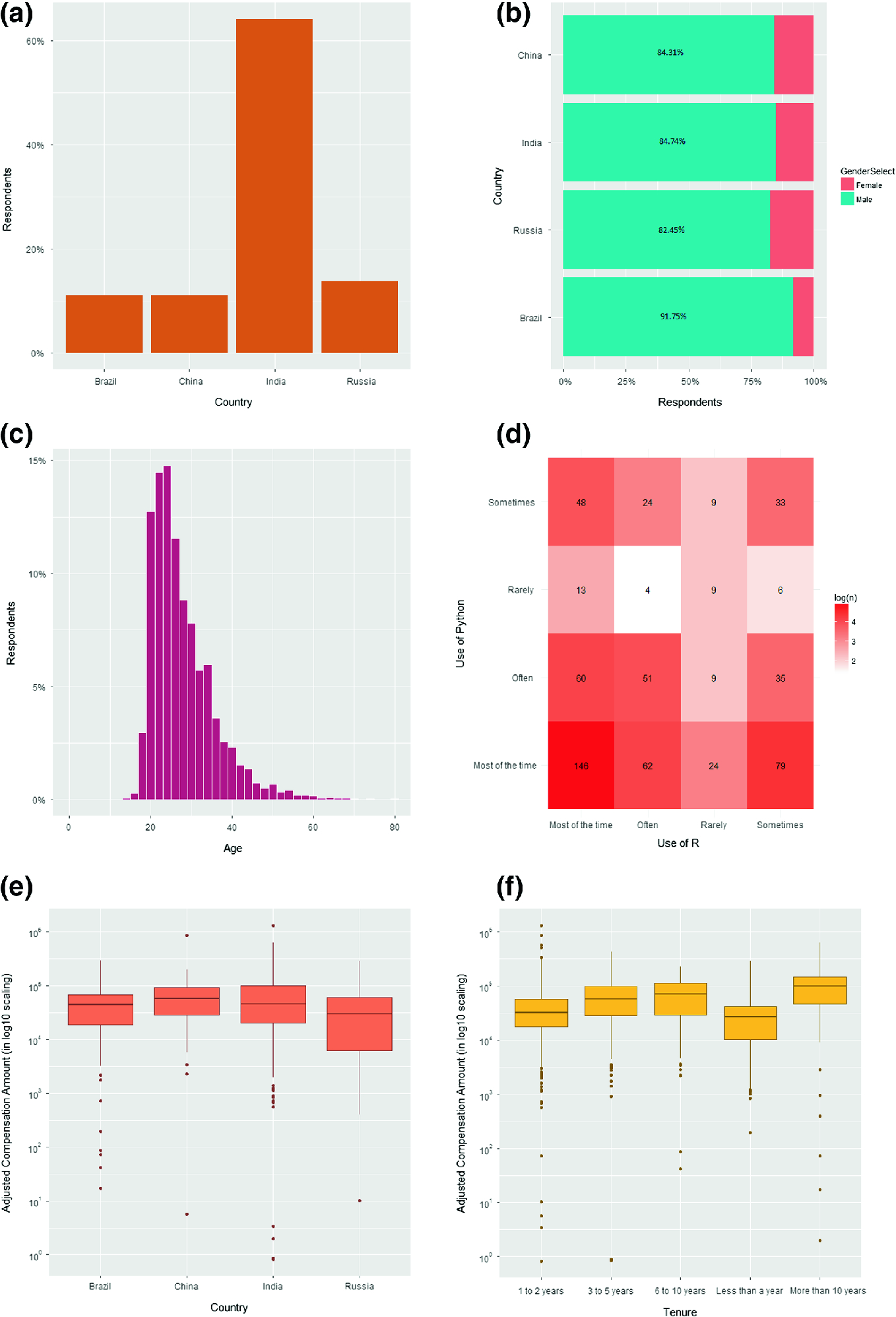 Modeling Compensation of Data Science Professionals in BRIC