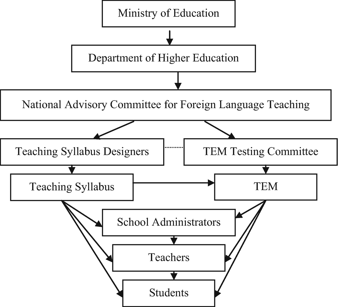 TEM: A High-Stakes Standardized Test in the Chinese Context